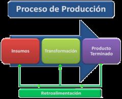 proceso-de-produccion
